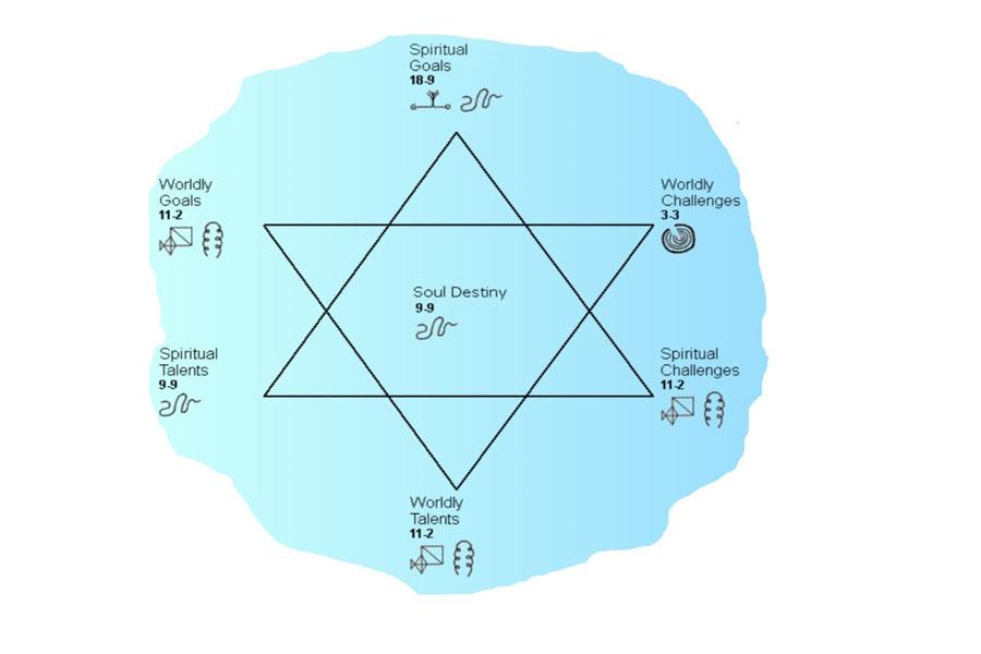 Seelenplan Stern
